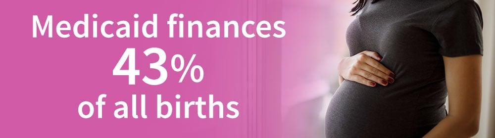 Medicaid finances  43% of all births